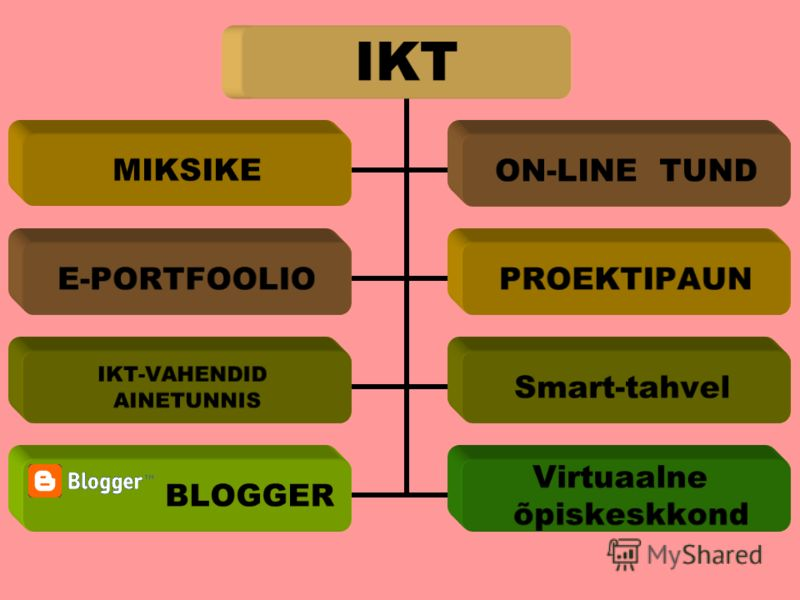 IKT MIKSIKEON-LINE TUND Е-PORTFOOLIOPROEKTIPAUN IKT-VAHENDID AINETUNNIS Smart-tahvel BLOGGER Virtuaalne õpiskeskkond