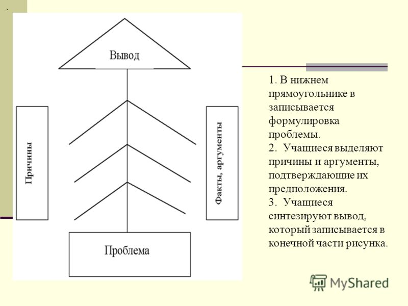 . 1. В нижнем прямоугольнике в записывается формулировка проблемы. 2. Учащиеся выделяют причины и аргументы, подтверждающие их предположения. 3. Учащиеся синтезируют вывод, который записывается в конечной части рисунка.