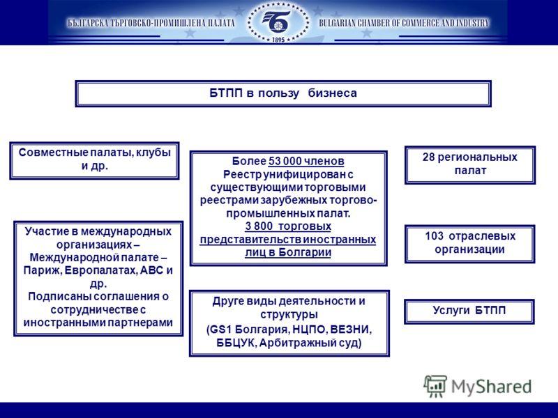 28 региональных палат БТПП в пользу бизнеса Более 53 000 членов Реестр унифицирован с существующими торговыми реестрами зарубежных торгово- промышленных палат. 3 800 торговых представительств иностранных лиц в Болгарии 103 отраслевых организации Услу
