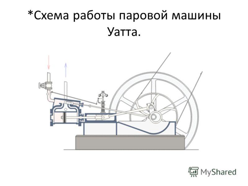 *Схема работы паровой машины Уатта.