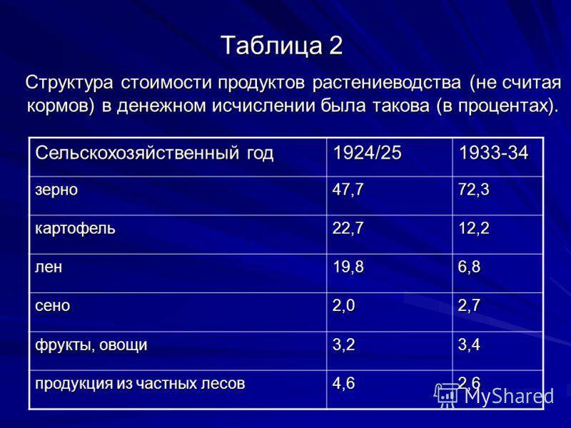 Таблица 2 Сельскохозяйственный год 1924/251933-34 зерно47,772,3 картофель22,712,2 лен19,86,8 сено2,02,7 фрукты, овощи 3,23,4 продукция из частных лесов 4,62,6 Структура стоимости продуктов растениеводства (не считая кормов) в денежном исчислении была