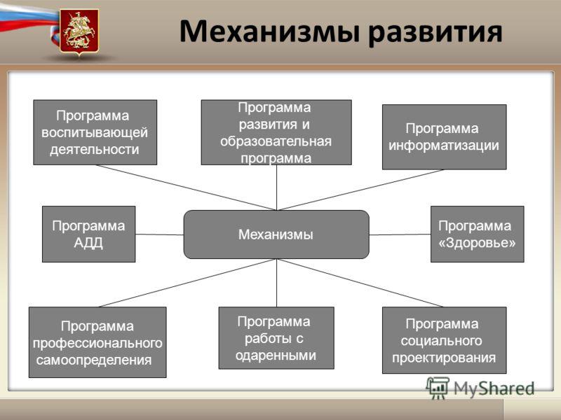 Механизмы развития Механизмы Программа «Здоровье» Программа социального проектирования Программа работы с одаренными Программа профессионального самоопределения Программа АДД Программа информатизации Программа развития и образовательная программа Про