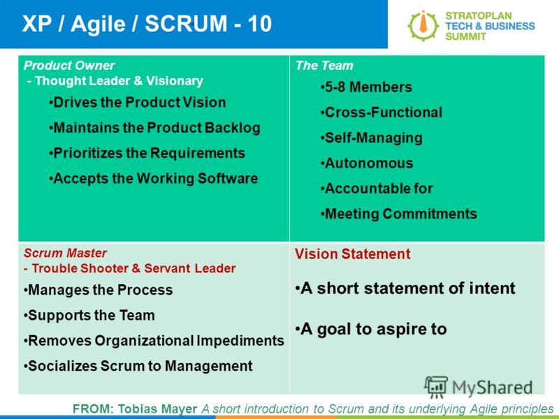 < XP / Agile / SCRUM - 10 Product Owner - Thought Leader & Visionary Drives the Product Vision Maintains the Product Backlog Prioritizes the Requirements Accepts the Working Software The Team 5-8 Members Cross-Functional Self-Managing Autonomous Acco