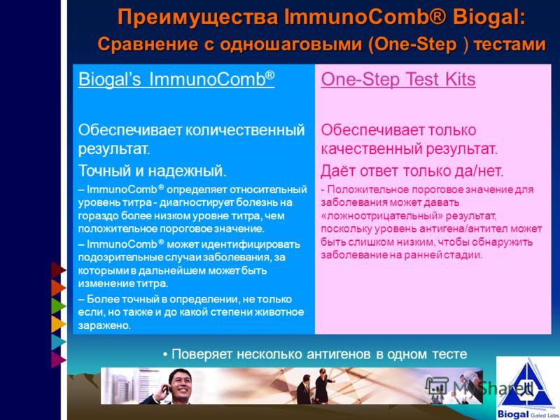 Преимущества ImmunoComb® Biogal: Сравнение с одношаговыми (One-Stepтестами Сравнение с одношаговыми (One-Step ) тестами One-Step Test Kits Обеспечивает только качественный результат. Даёт ответ только да/нет. - Положительное пороговое значение для за