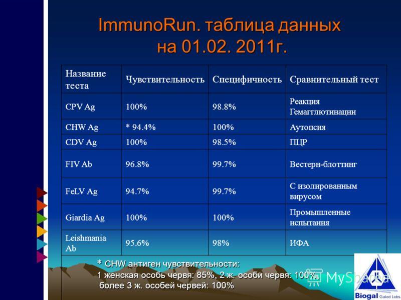 ImmunoRun. таблица данных на 01.02. 2011г. Название теста ЧувствительностьСпецифичностьСравнительный тест CPV Ag100%98.8% Реакция Гемагглютинации CHW Ag* 94.4%100%Аутопсия CDV Ag100%98.5%ПЦР FIV Ab96.8%99.7%Вестерн-блоттинг FeLV Ag94.7%99.7% С изолир