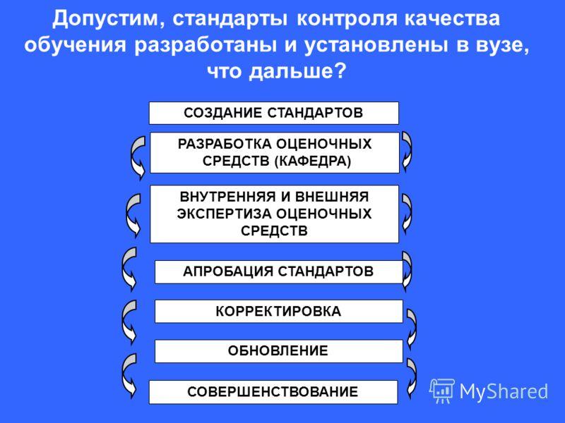 Допустим, стандарты контроля качества обучения разработаны и установлены в вузе, что дальше? СОЗДАНИЕ СТАНДАРТОВ РАЗРАБОТКА ОЦЕНОЧНЫХ СРЕДСТВ (КАФЕДРА) ВНУТРЕННЯЯ И ВНЕШНЯЯ ЭКСПЕРТИЗА ОЦЕНОЧНЫХ СРЕДСТВ АПРОБАЦИЯ СТАНДАРТОВ КОРРЕКТИРОВКА ОБНОВЛЕНИЕ СО