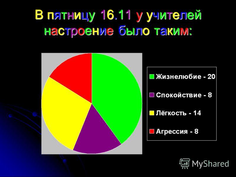 В пятницу 16.11 у учителей настроение было таким: