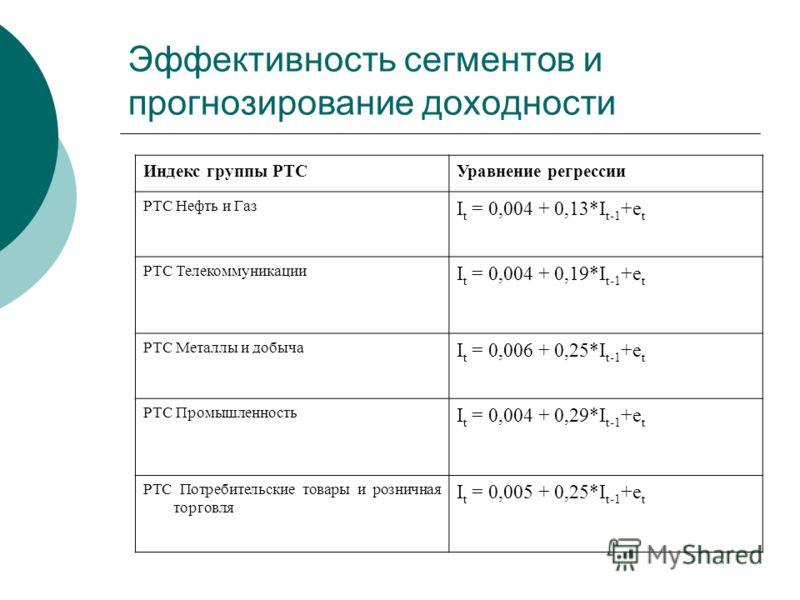Эффективность сегментов и прогнозирование доходности Индекс группы РТСУравнение регрессии РТС Нефть и Газ I t = 0,004 + 0,13*I t-1 +e t РТС Телекоммуникации I t = 0,004 + 0,19*I t-1 +e t РТС Металлы и добыча I t = 0,006 + 0,25*I t-1 +e t РТС Промышле