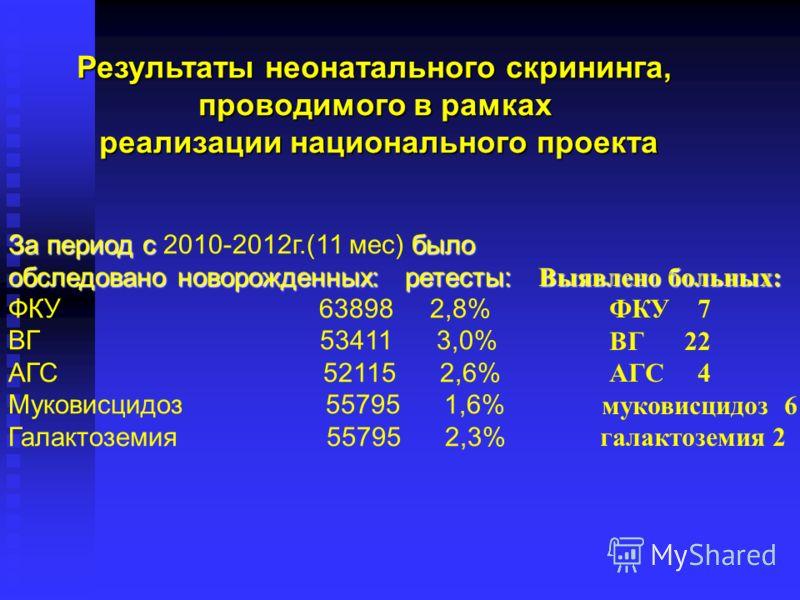 Результаты неонатального скрининга, проводимого в рамках реализации национального проекта За период с было За период с 2010-2012г.(11 мес) было обследовано новорожденных: ретесты: ФКУ 63898 2,8% ВГ 53411 3,0% АГС 52115 2,6% Муковисцидоз 55795 1,6% Га