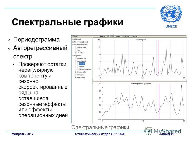 Статистический отдел ЕЭК ООН Слайд 11февраль 2012 Спектральные графики Периодограмма Авторегрессивный спектр Проверяют остатки, нерегулярную компоненту и сезонно скорректированные ряды на оставшиеся сезонные эффекты или эффекты операционных дней Спек