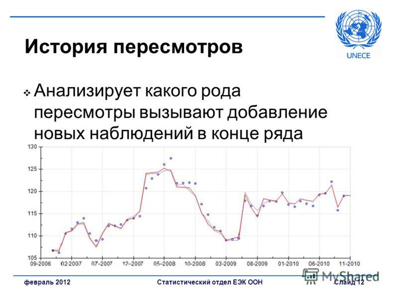 Статистический отдел ЕЭК ООН Слайд 12февраль 2012 История пересмотров Анализирует какого рода пересмотры вызывают добавление новых наблюдений в конце ряда