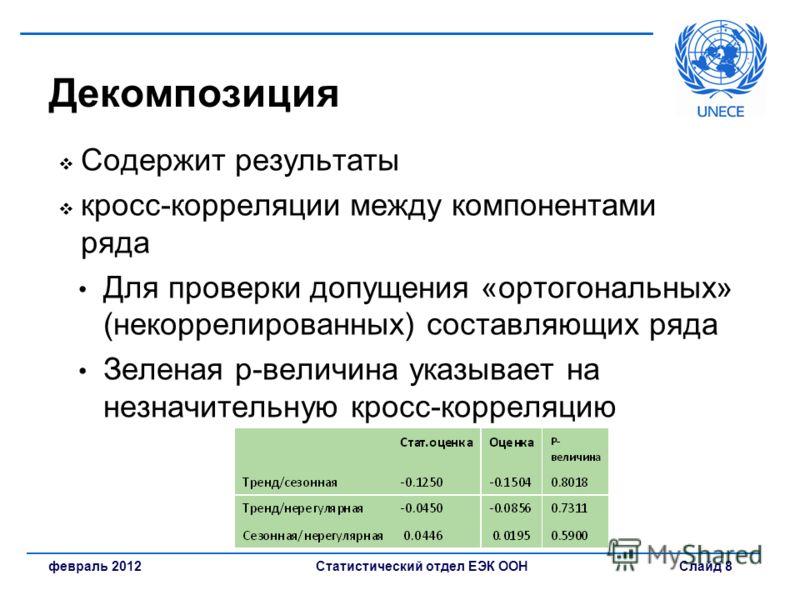 Статистический отдел ЕЭК ООН Слайд 8февраль 2012 Декомпозиция Содержит результаты кросс-корреляции между компонентами ряда Для проверки допущения «ортогональных» (некоррелированных) составляющих ряда Зеленая p-величина указывает на незначительную кро