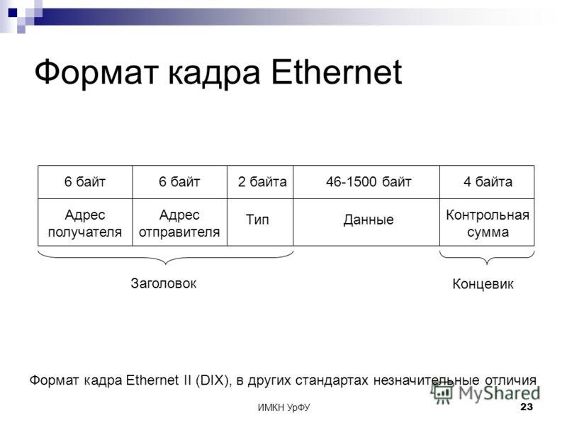 ИМКН УрФУ23 Адрес отправителя Формат кадра Ethernet 6 байт Адрес получателя 6 байт Тип 2 байта4 байта Контрольная сумма 46-1500 байт Данные Заголовок Концевик Формат кадра Ethernet II (DIX), в других стандартах незначительные отличия