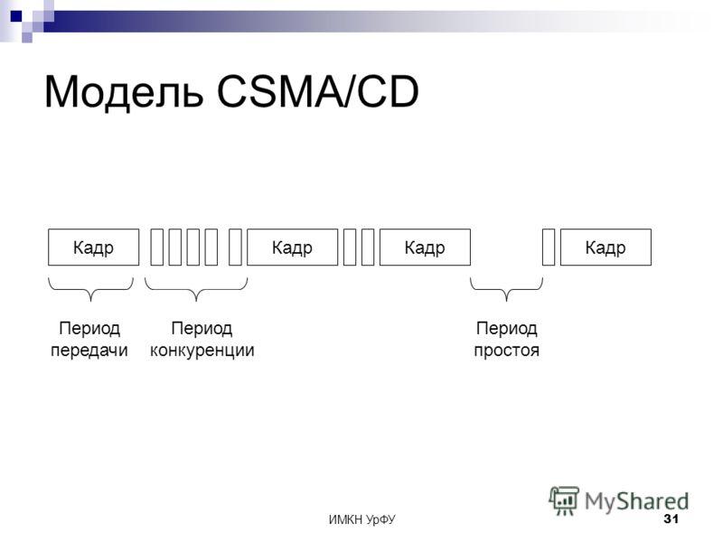 ИМКН УрФУ31 Модель CSMA/CD Кадр Период передачи Период конкуренции Период простоя