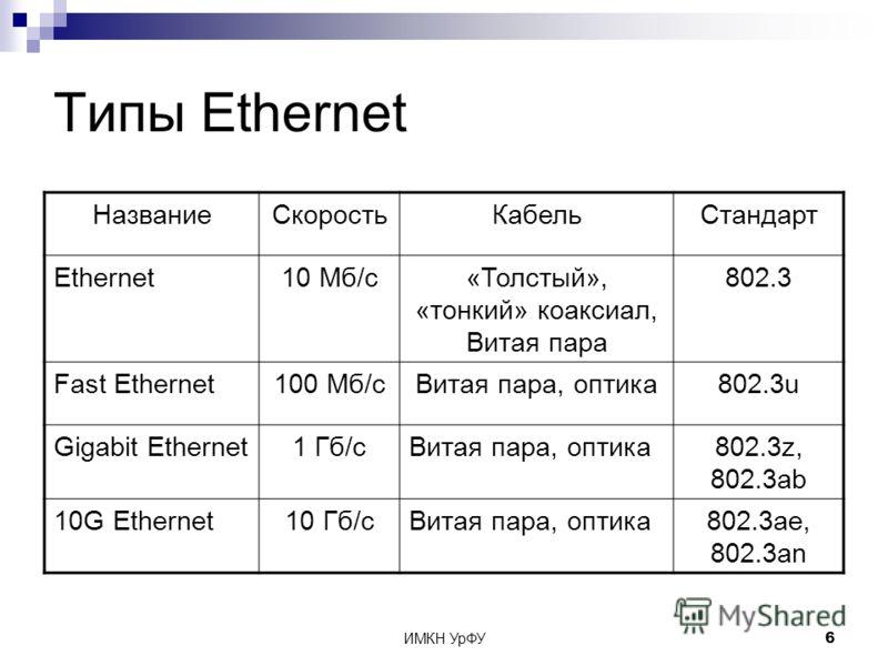ИМКН УрФУ6 Типы Ethernet НазваниеСкоростьКабельСтандарт Ethernet10 Мб/с«Толстый», «тонкий» коаксиал, Витая пара 802.3 Fast Ethernet100 Мб/сВитая пара, оптика802.3u Gigabit Ethernet1 Гб/сВитая пара, оптика802.3z, 802.3ab 10G Ethernet10 Гб/сВитая пара,