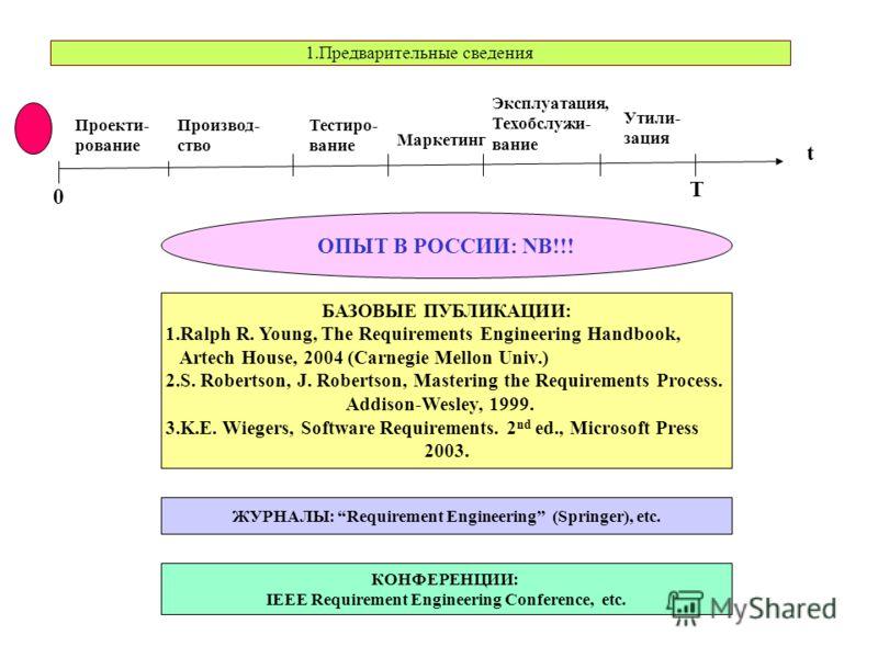 ОПЫТ В РОССИИ: NB!!! БАЗОВЫЕ ПУБЛИКАЦИИ: 1.Ralph R. Young, The Requirements Engineering Handbook, Artech House, 2004 (Carnegie Mellon Univ.) 2.S. Robertson, J. Robertson, Mastering the Requirements Process. Addison-Wesley, 1999. 3.K.E. Wiegers, Softw