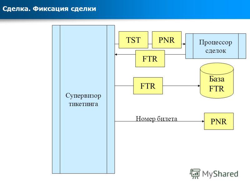 Сделка. Фиксация сделки Супервизор тикетинга База FTR PNR Номер билета Процессор сделок TSTPNRFTR