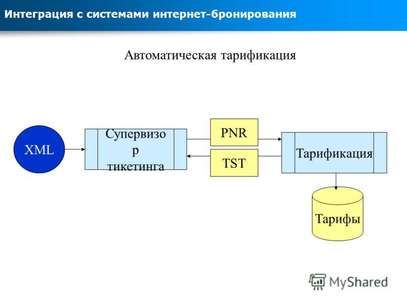 Интеграция с системами интернет-бронирования Автоматическая тарификация Агент Супервизо р тикетинга TST Тарификация PNR Тарифы XML