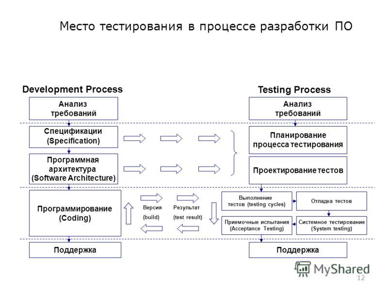Место тестирования в процессе разработки ПО 12 Анализ требований Спецификации (Specification) Программная архитектура (Software Architecture) Поддержка Анализ требований Планирование процесса тестирования Поддержка Программирование (Coding) Проектиро