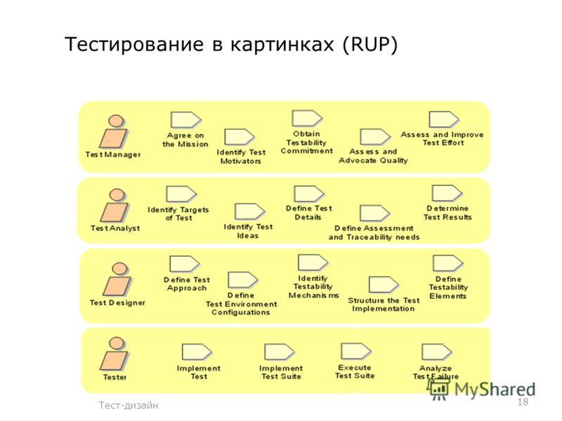 Тестирование в картинках (RUP) 18 Тест-дизайн