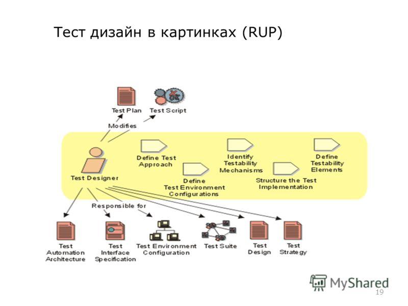 Тест дизайн в картинках (RUP) 19