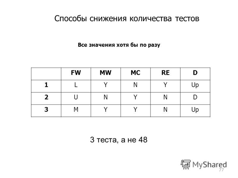 Способы снижения количества тестов 77 Все значения хотя бы по разу FWMWMCRED 1LYNYUp 2UNYND 3MYYN 3 теста, а не 48
