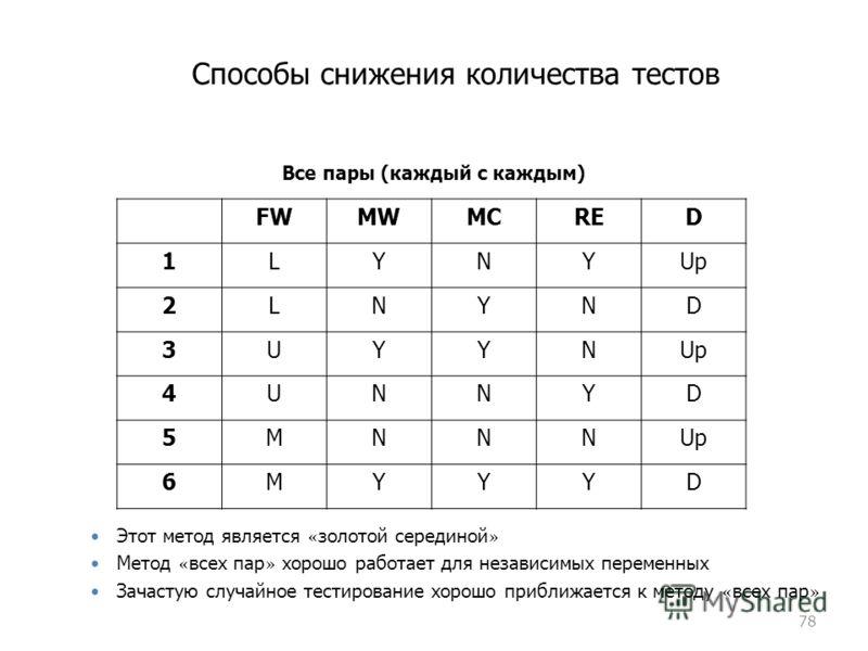 Способы снижения количества тестов 78 Все пары (каждый с каждым) FWMWMCRED 1LYNYUp 2LNYND 3UYYN 4UNNYD 5MNNN 6MYYYD Этот метод является « золотой серединой » Метод « всех пар » хорошо работает для независимых переменных Зачастую случайное тестировани