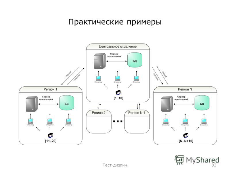 Практические примеры Тест-дизайн83