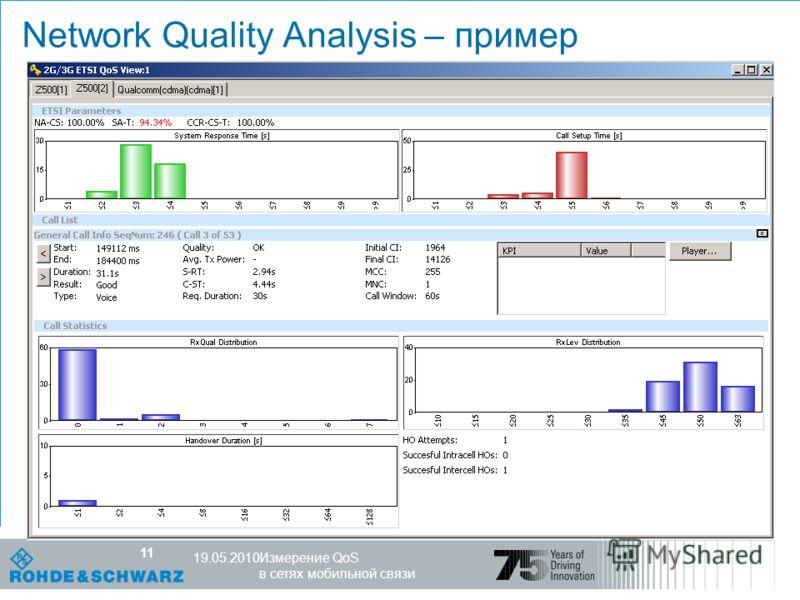 Компетентность в мире радио R&S, 25.10.07 11 Измерение QoS в сетях мобильной связи 19.05.2010 11 Network Quality Analysis – пример