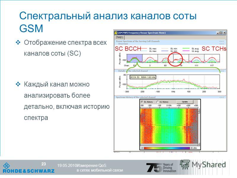 Компетентность в мире радио R&S, 25.10.07 23 Измерение QoS в сетях мобильной связи 19.05.2010 23 Спектральный анализ каналов соты GSM SC BCCH SC TCHs Отображение спектра всех каналов соты (SC) Каждый канал можно анализировать более детально, включая