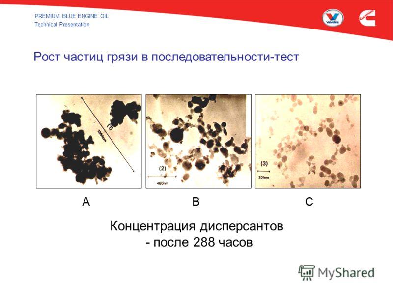 PREMIUM BLUE ENGINE OIL Technical Presentation - после 288 часов Концентрация дисперсантов ABC Рост частиц грязи в последовательности-тест