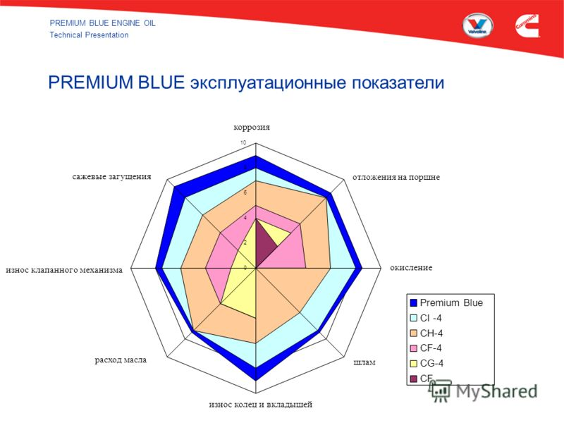 PREMIUM BLUE ENGINE OIL Technical Presentation 0 2 4 6 8 10 Corrosion Piston Deposits Oxidation Sludge Ring & Liner Wear Oil Consumption Valve Train Wear Soot Thickening Premium Blue CI -4 CH-4 CF-4 CG-4 CF PREMIUM BLUE эксплуатационные показатели ко
