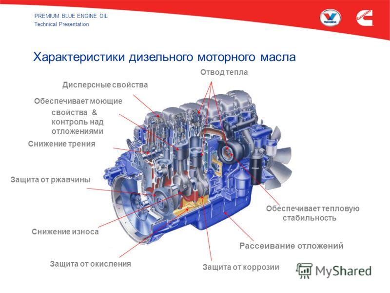 PREMIUM BLUE ENGINE OIL Technical Presentation Отвод тепла Защита от коррозии Дисперсные свойства Обеспечивает моющие свойства & контроль над отложениями Снижение трения Обеспечивает тепловую стабильность Рассеивание отложений Защита от окисления Сни