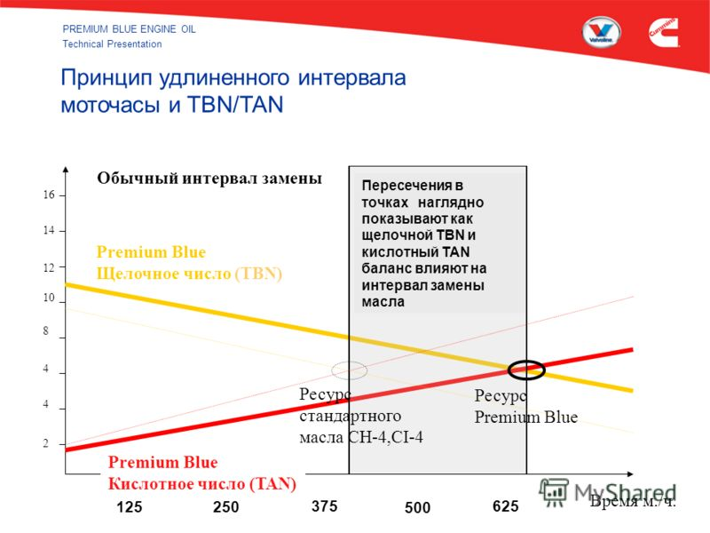 PREMIUM BLUE ENGINE OIL Technical Presentation Принцип удлиненного интервала моточасы и TBN/TAN 14 16 12 10 8 4 4 2 Обычный интервал замены Intersection point well beyond typical oil performance therefore possible increase oil change interval Premium