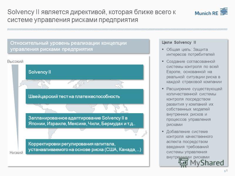 Solvency II является директивой, которая ближе всего к системе управления рисками предприятия Цели Solvency II Общая цель: Защита интересов потребителей Создание согласованной системы контроля по всей Европе, основанной на реальной ситуации риска в к