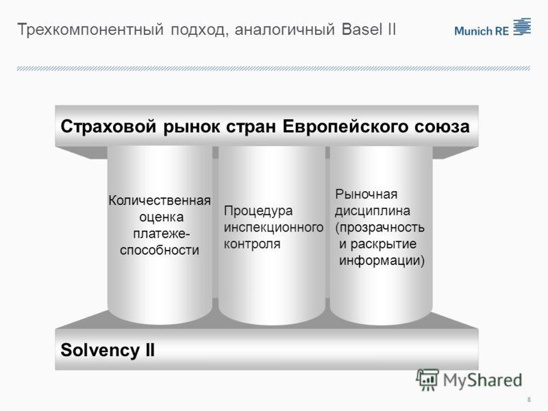 Трехкомпонентный подход, аналогичный Basel II Страховой рынок стран Европейского союза Solvency II Количественная оценка платеже- способности Процедура инспекционного контроля Рыночная дисциплина (прозрачность и раскрытие информации) 8