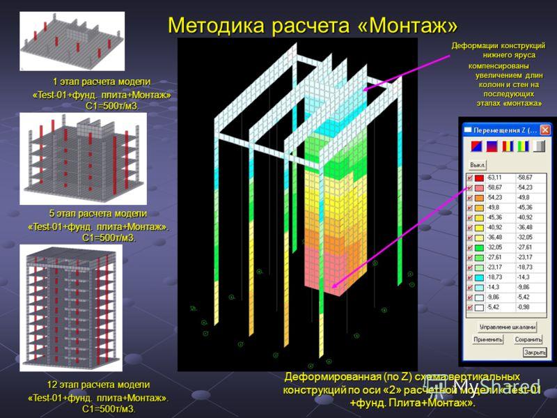 Методика расчета «Монтаж» 1 этап расчета модели «Test-01+фунд. плита+Монтаж» С1=500т/м3. 5 этап расчета модели «Test-01+фунд. плита+Монтаж». С1=500т/м3. 12 этап расчета модели «Test-01+фунд. плита+Монтаж». С1=500т/м3. Деформированная (по Z) схема вер