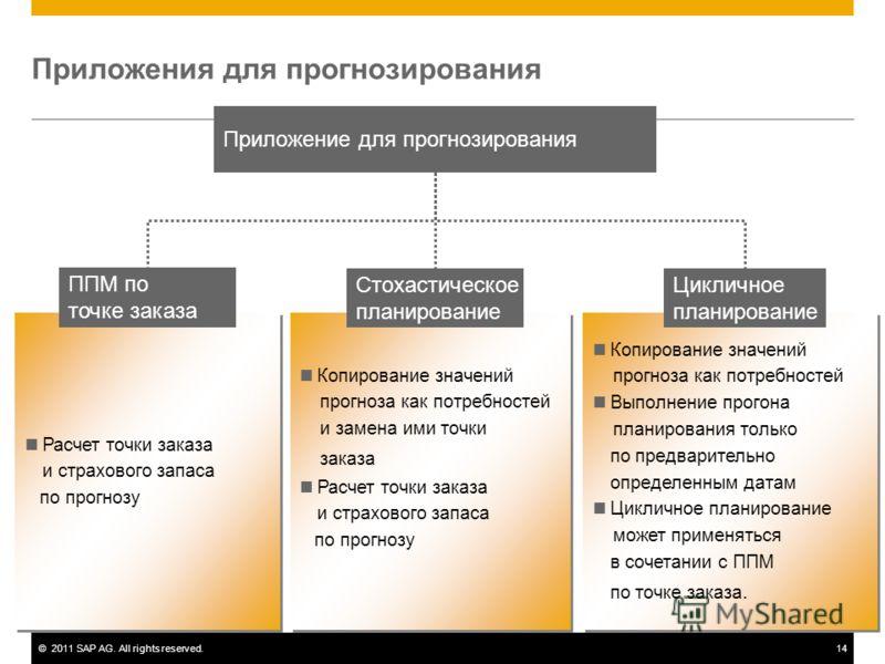©2011 SAP AG. All rights reserved.14 Приложения для прогнозирования Приложение для прогнозирования Расчет точки заказа и страхового запаса по прогнозу Расчет точки заказа и страхового запаса по прогнозу Копирование значений прогноза как потребностей