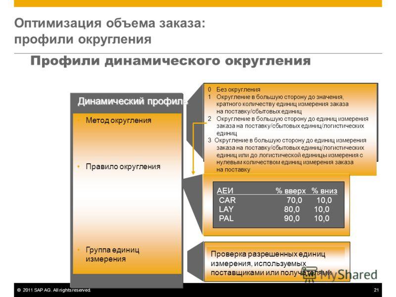 ©2011 SAP AG. All rights reserved.21 Оптимизация объема заказа: профили округления 0Без округления 1Округление в большую сторону до значения, кратного количеству единиц измерения заказа на поставку/сбытовых единиц 2Округление в большую сторону до еди