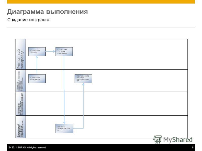 ©2011 SAP AG. All rights reserved.6 Диаграмма выполнения Создание контракта Розничныйтоваровед Закупщикнесезонныхтоваров в розницу Создание контракта Создание заявки Поступоение в центр распределен ия Выпуск документаци и Создание заказа к контракту