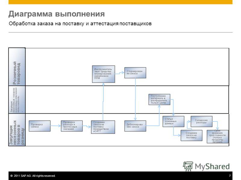 ©2011 SAP AG. All rights reserved.7 Диаграмма выполнения Обработка заказа на поставку и аттестация поставщиков Розничныйтоваровед Закупщикнесезонныхтоваров врозницу Закупщикнесезонных товаровв розницу- ключевойпользователь. Статья основных данных Сто