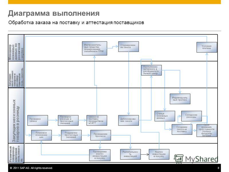 ©2011 SAP AG. All rights reserved.8 Диаграмма выполнения Обработка заказа на поставку и аттестация поставщиков Менеджеросновныхданных порозничнойзакупке Закупщик несезонныхтоваров в розницу Закупщикнесезонныхтоваров врозницу-ключевойпользователь Розн