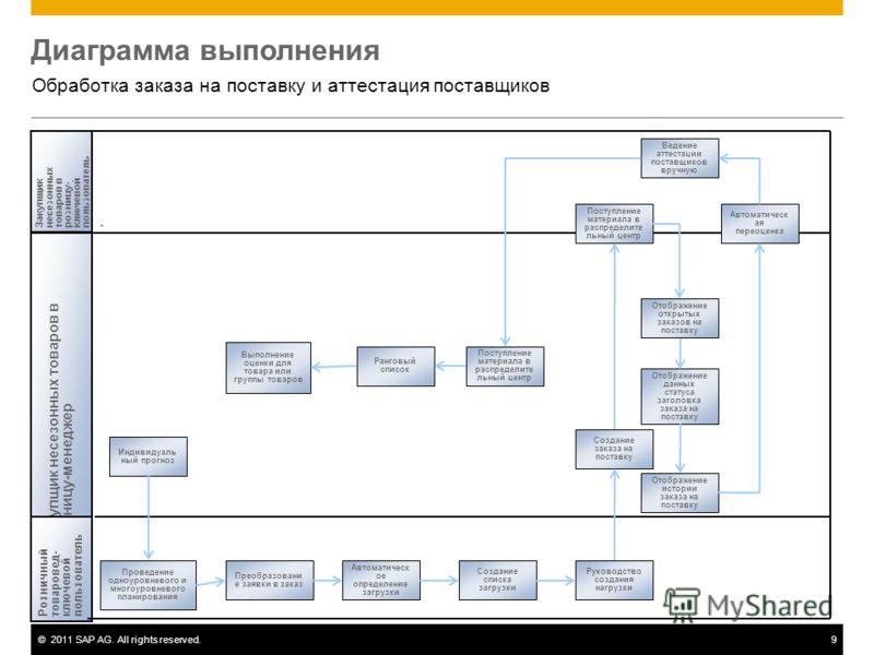 ©2011 SAP AG. All rights reserved.9 Диаграмма выполнения Обработка заказа на поставку и аттестация поставщиков Закупщик несезонных товаров врозницу-менеджер Закупщикнесезонныхтоваров врозницу-ключевойпользователь. Розничныйтоваровед-ключевойпользоват