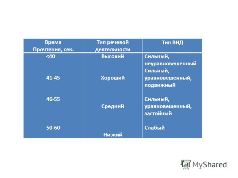 Время Прочтения, сек. Тип речевой деятельности Тип ВНД