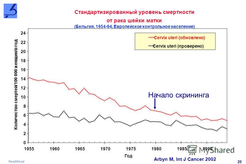 Paris2004.ppt 20 Стандартизированный уровень смертности от рака шейки матки (Бельгия, 1954-94, Европейское контрольное население) 0 2 4 6 8 10 12 14 16 18 20 22 24 19551960196519701975198019851990 Год Количество смертей/100 000 женщин/в год Cervix ut