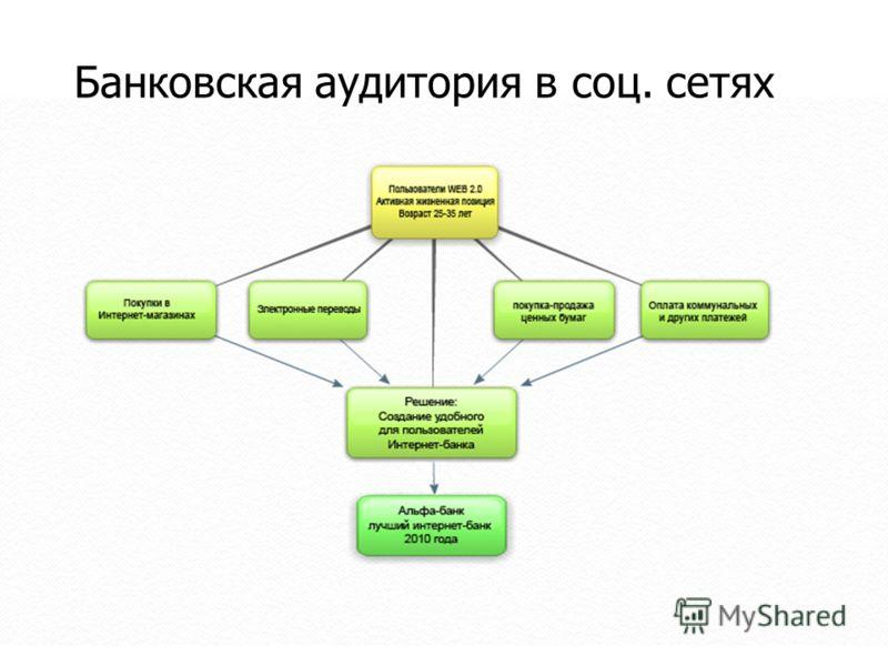 Банковская аудитория в соц. сетях
