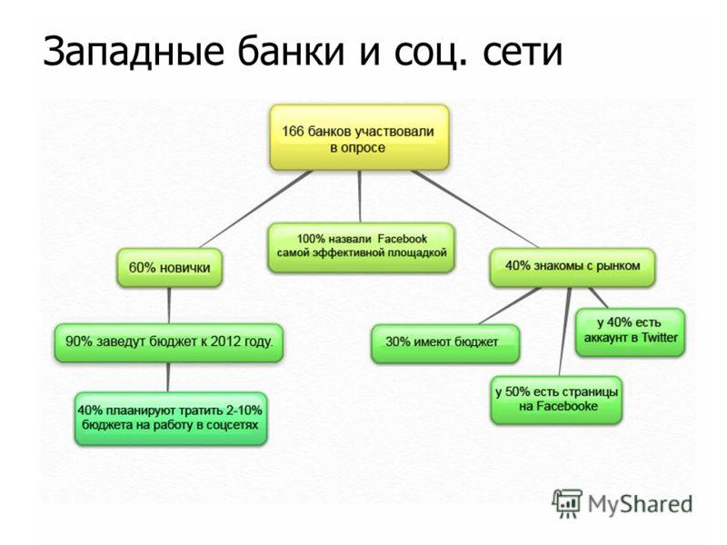 Западные банки и соц. сети