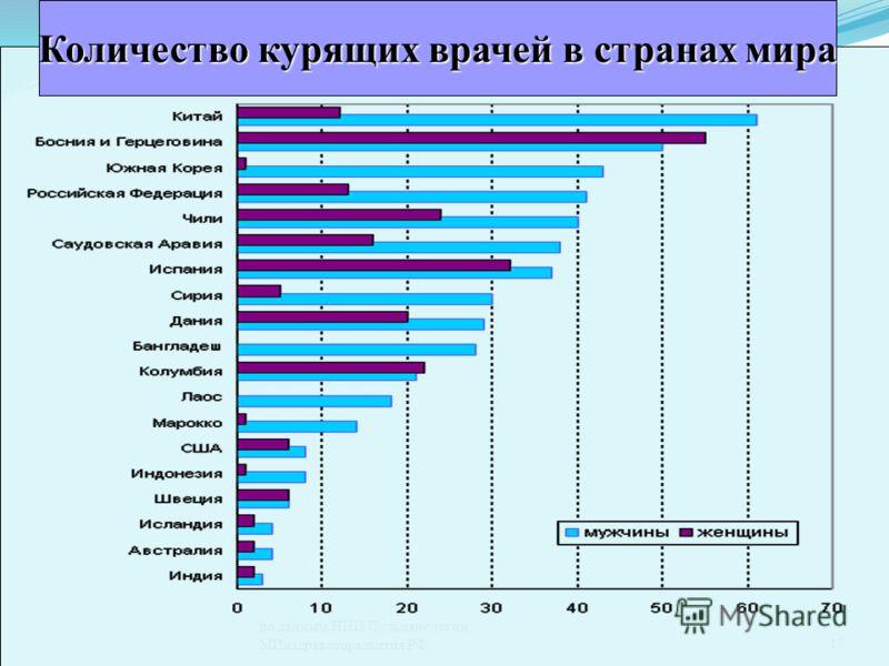по данным НИИ Пульманологии МИнздравсоцразвития РФ17 Количество курящих врачей в странах мира