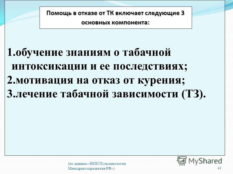 (по данным «НИИ Пульманологии Минздравсоцразвития РФ»)43 1.обучение знаниям о табачной интоксикации и ее последствиях; 2.мотивация на отказ от курения; 3.лечение табачной зависимости (ТЗ). Помощь в отказе от ТК включает следующие 3 основных компонент