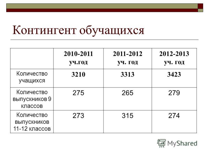Контингент обучащихся 2010-2011 уч.год 2011-2012 уч. год 2012-2013 уч. год Количество учащихся 321033133423 Количество выпускников 9 классов 275265279 Количество выпускников 11-12 классов 273315274